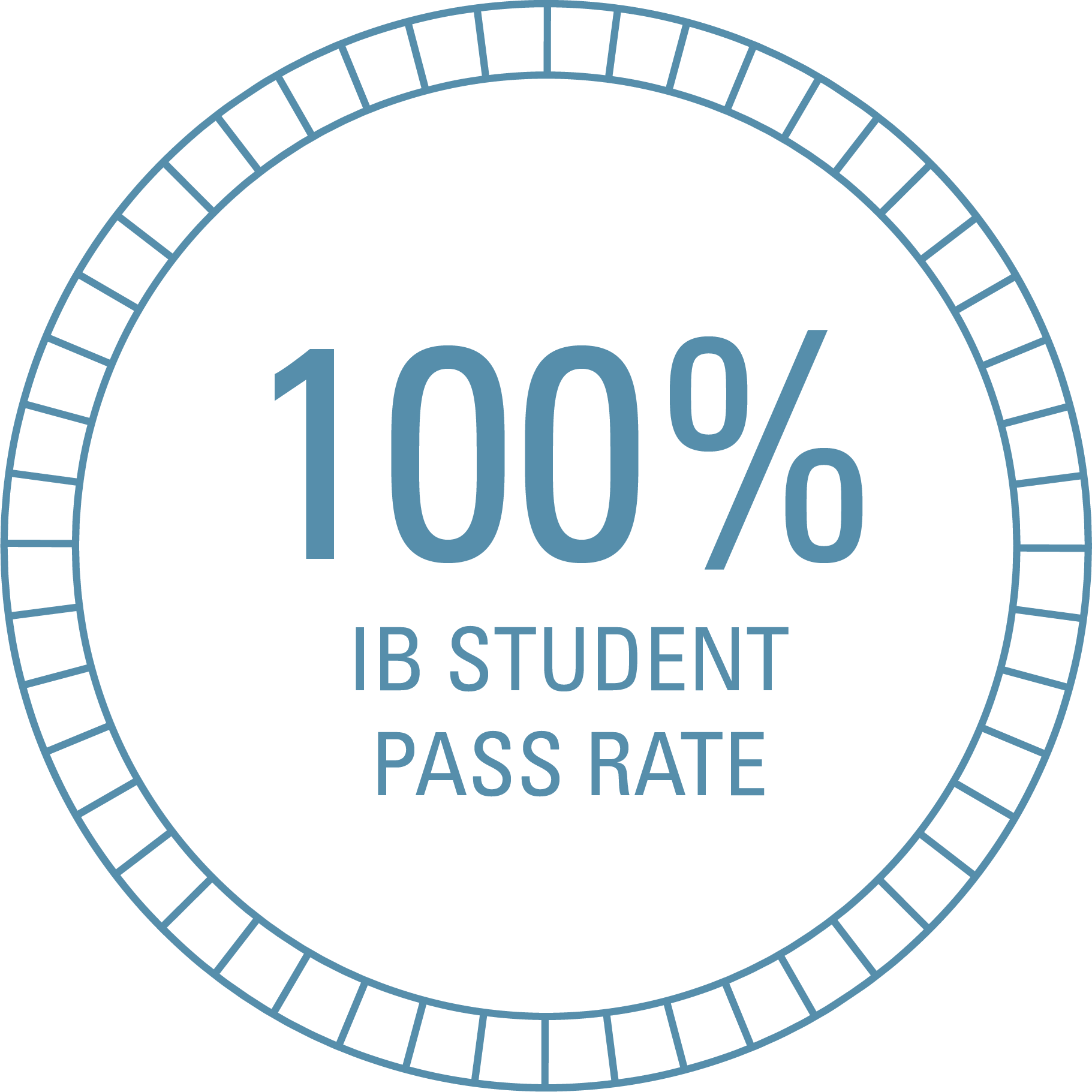 100% IB Students Past Rate